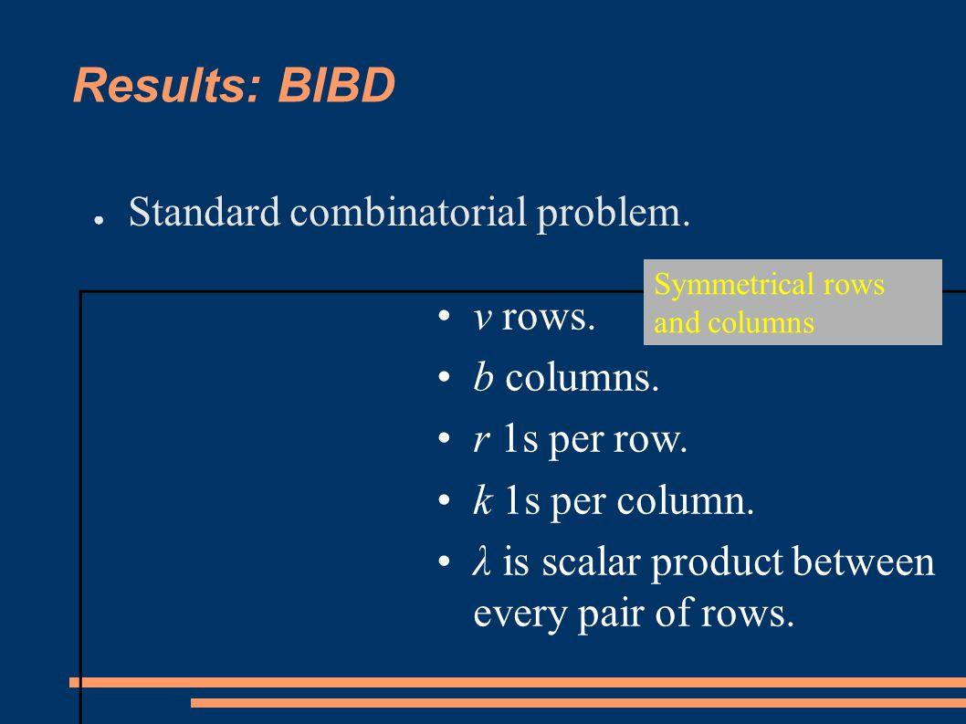 Results: BIBD ● Standard combinatorial problem.