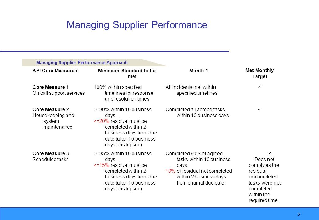 5 Managing Supplier Performance Managing Supplier Performance Approach KPI Core MeasuresMinimum Standard to be met Month 1Met Monthly Target Core Measure 1 On call support services 100% within specified timelines for response and resolution times All incidents met within specified timelines Core Measure 2 Housekeeping and system maintenance >=80% within 10 business days <=20% residual must be completed within 2 business days from due date (after 10 business days has lapsed) Completed all agreed tasks within 10 business days Core Measure 3 Scheduled tasks >=85% within 10 business days <=15% residual must be completed within 2 business days from due date (after 10 business days has lapsed) Completed 90% of agreed tasks within 10 business days 10% of residual not completed within 2 business days from original due date  Does not comply as the residual uncompleted tasks were not completed within the required time.