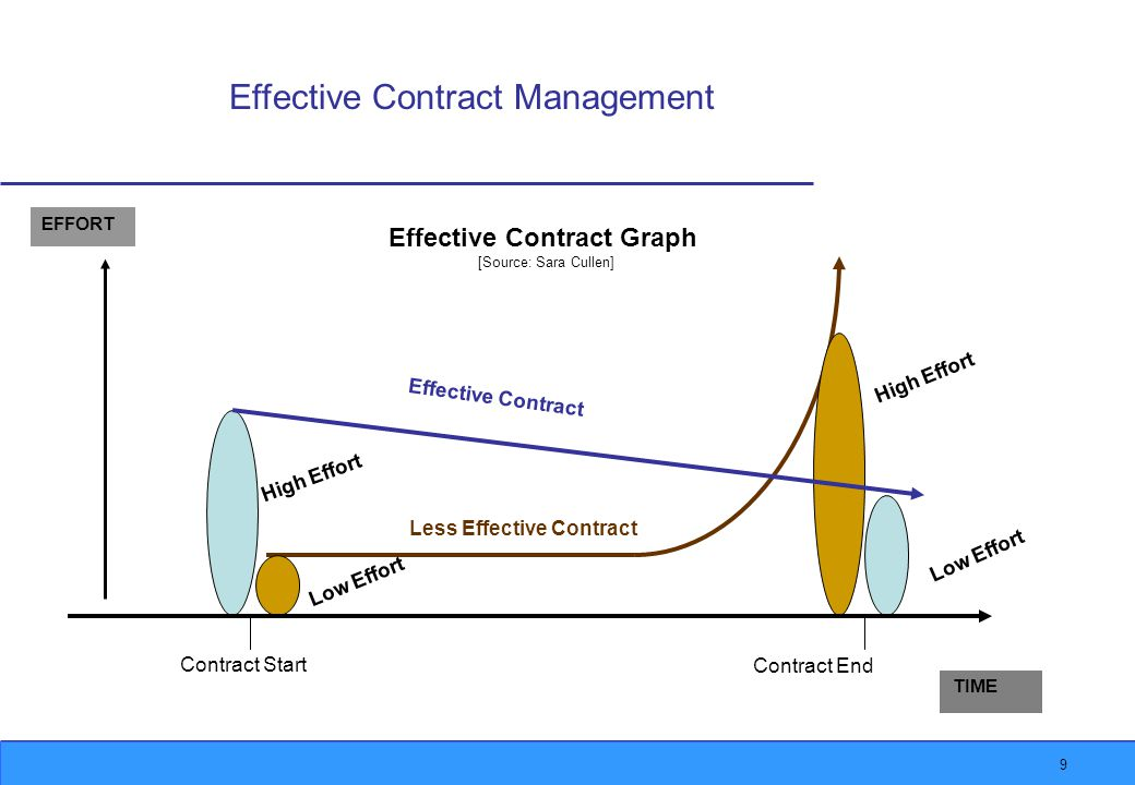 9 Effective Contract Management TIME Contract Start Contract End High Effort Low Effort High Effort Effective Contract Less Effective Contract EFFORT Effective Contract Graph [Source: Sara Cullen]