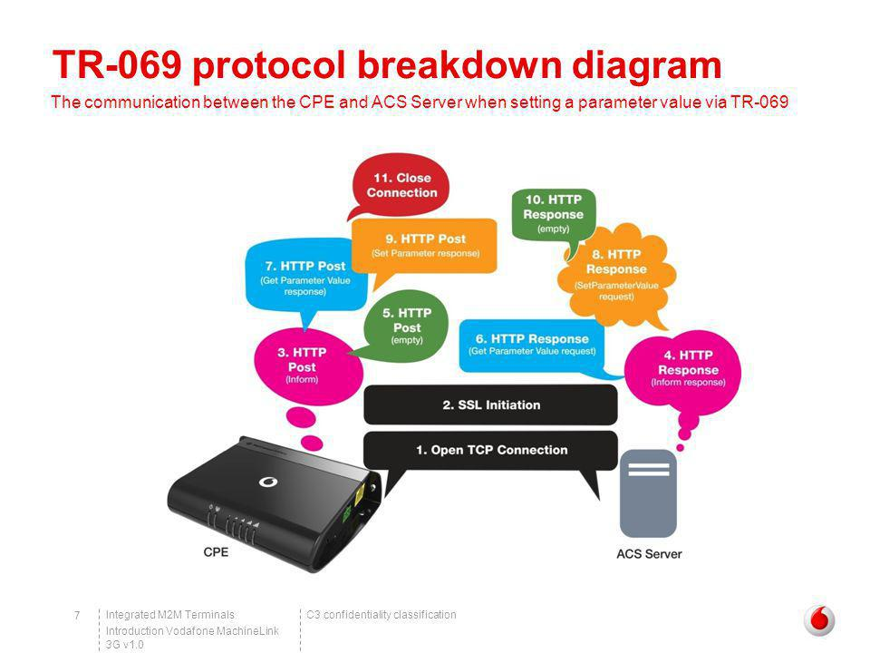 C3 confidentiality classificationIntegrated M2M Terminals Introduction Vodafone MachineLink 3G v1.0 18 Example of TR-069 in action Upgrading firmware via TR-069 – Performing the upgrade