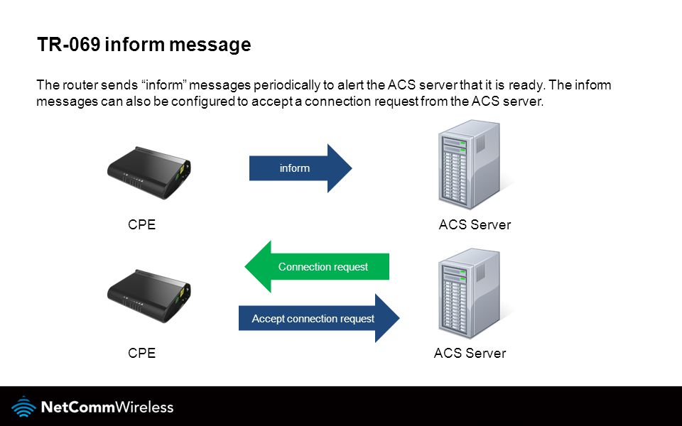 The router sends inform messages periodically to alert the ACS server that it is ready.