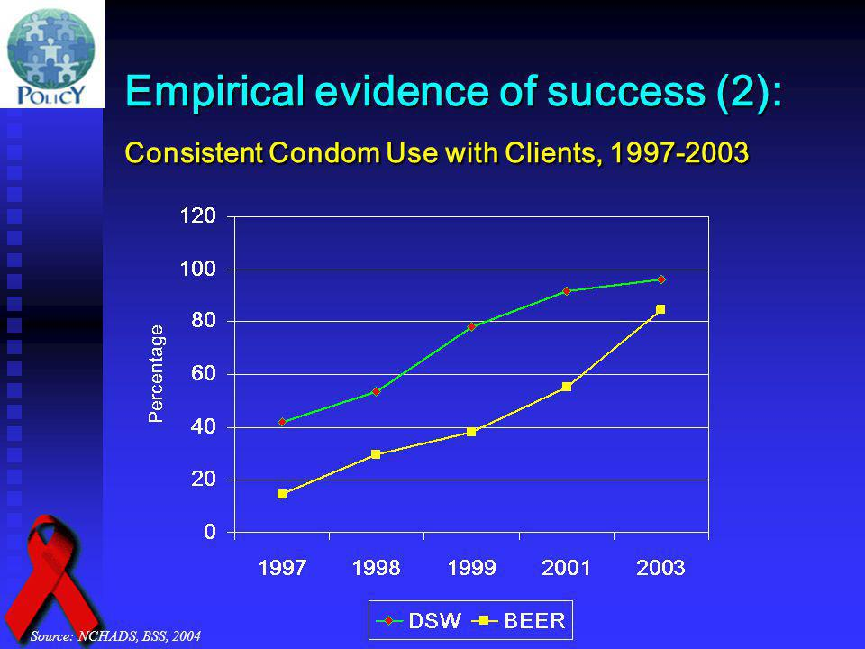 Empirical evidence of success (2): Consistent Condom Use with Clients, 1997-2003 Source: NCHADS, BSS, 2004