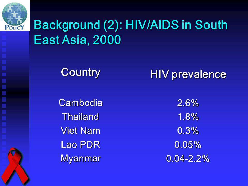 Background (2): HIV/AIDS in South East Asia, 2000 CountryCambodiaThailand Viet Nam Lao PDR Myanmar HIV prevalence 2.6% 1.8% 0.3% 0.05% 0.04-2.2%