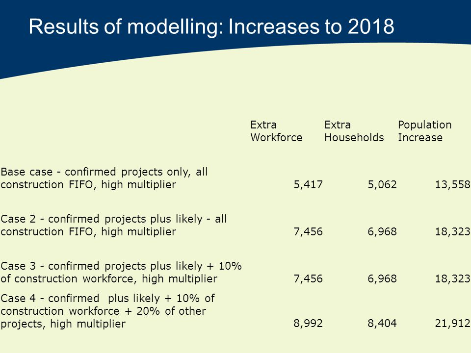 Results of modelling: Increases to 2018 Extra Workforce Extra Households Population Increase Base case - confirmed projects only, all construction FIFO, high multiplier5,4175,06213,558 Case 2 - confirmed projects plus likely - all construction FIFO, high multiplier7,4566,96818,323 Case 3 - confirmed projects plus likely + 10% of construction workforce, high multiplier7,4566,96818,323 Case 4 - confirmed plus likely + 10% of construction workforce + 20% of other projects, high multiplier8,9928,40421,912