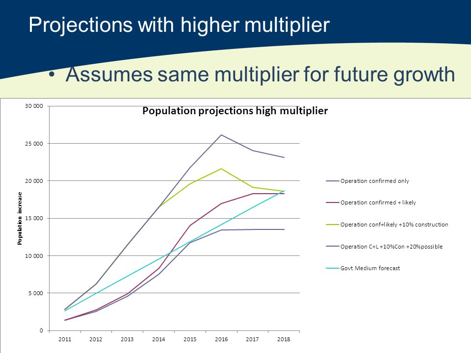 Projections with higher multiplier Assumes same multiplier for future growth
