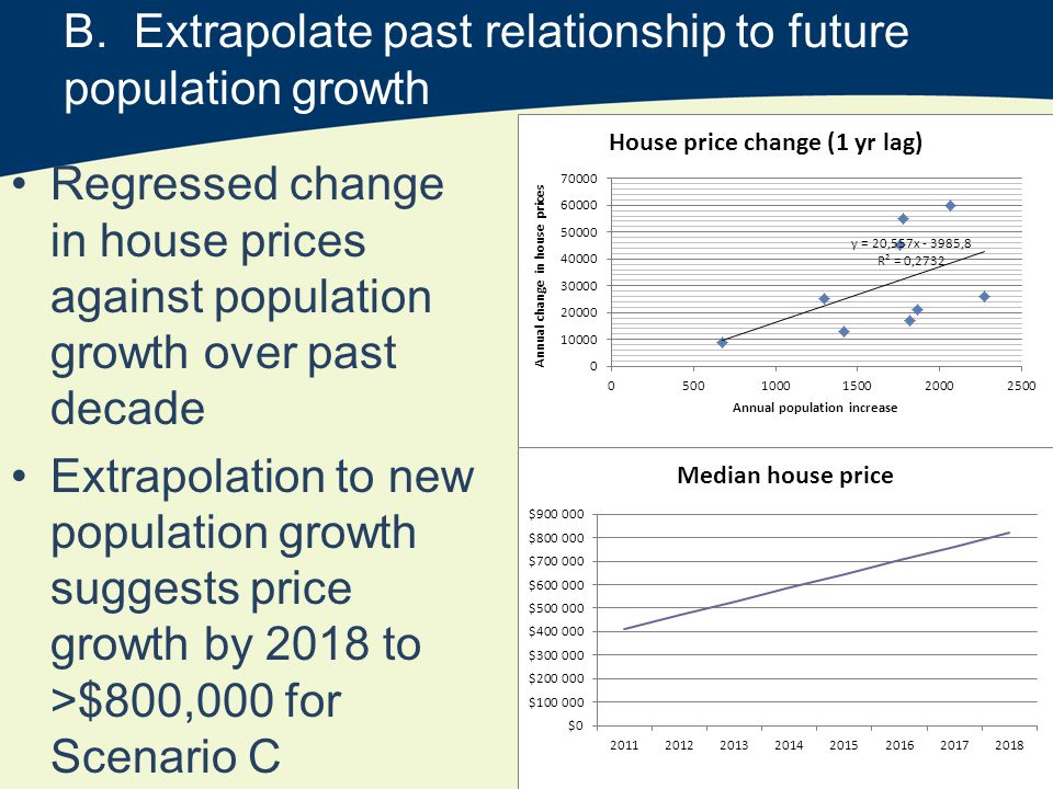 B. Extrapolate past relationship to future population growth Regressed change in house prices against population growth over past decade Extrapolation