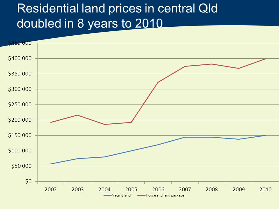 Residential land prices in central Qld doubled in 8 years to 2010