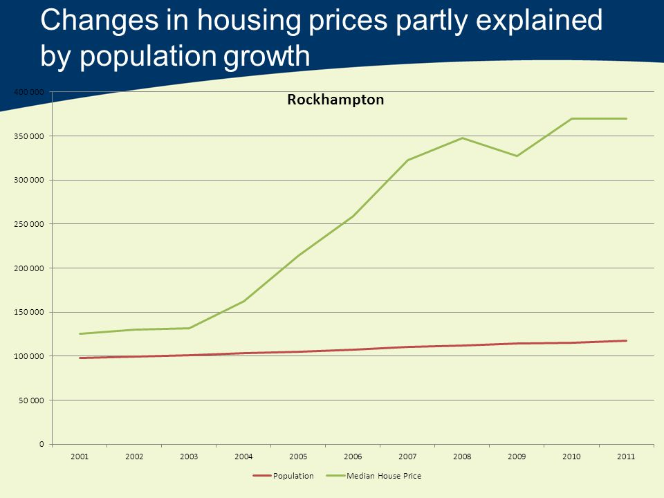 Changes in housing prices partly explained by population growth