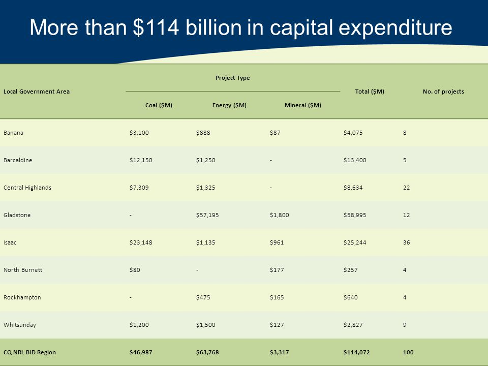 More than $114 billion in capital expenditure Local Government Area Project Type Total ($M)No.