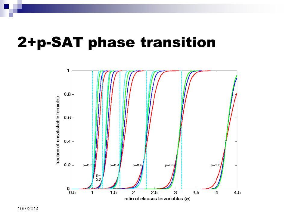 10/7/2014 2+p-SAT phase transition