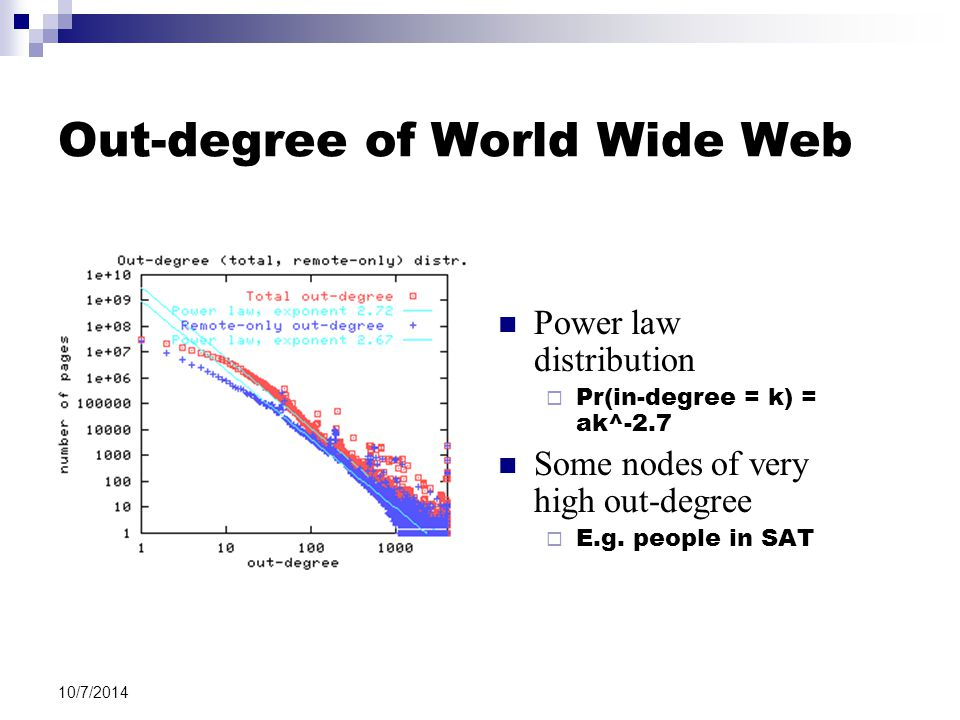 10/7/2014 Out-degree of World Wide Web Power law distribution  Pr(in-degree = k) = ak^-2.7 Some nodes of very high out-degree  E.g. people in SAT