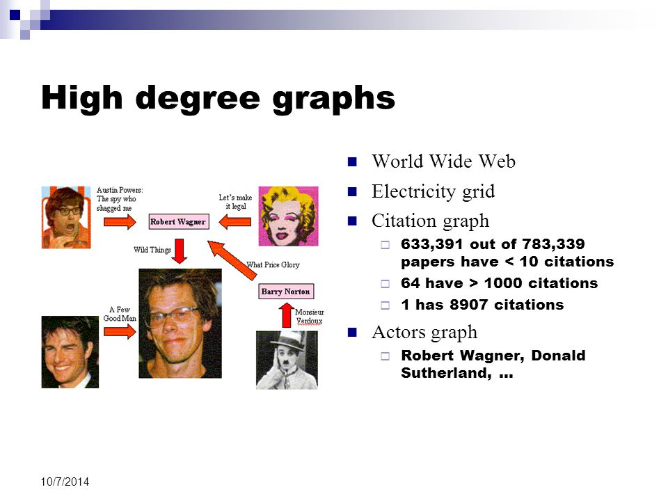 10/7/2014 High degree graphs World Wide Web Electricity grid Citation graph  633,391 out of 783,339 papers have < 10 citations  64 have > 1000 citations  1 has 8907 citations Actors graph  Robert Wagner, Donald Sutherland, …