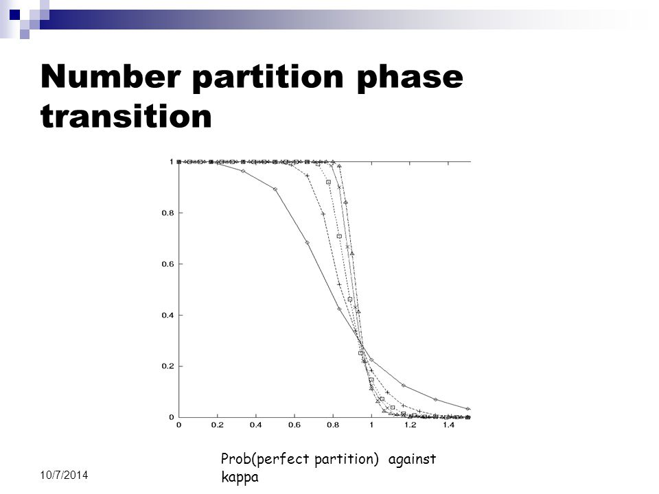 10/7/2014 Number partition phase transition Prob(perfect partition) against kappa