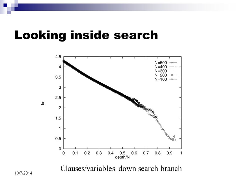Looking inside search 10/7/2014 Clauses/variables down search branch