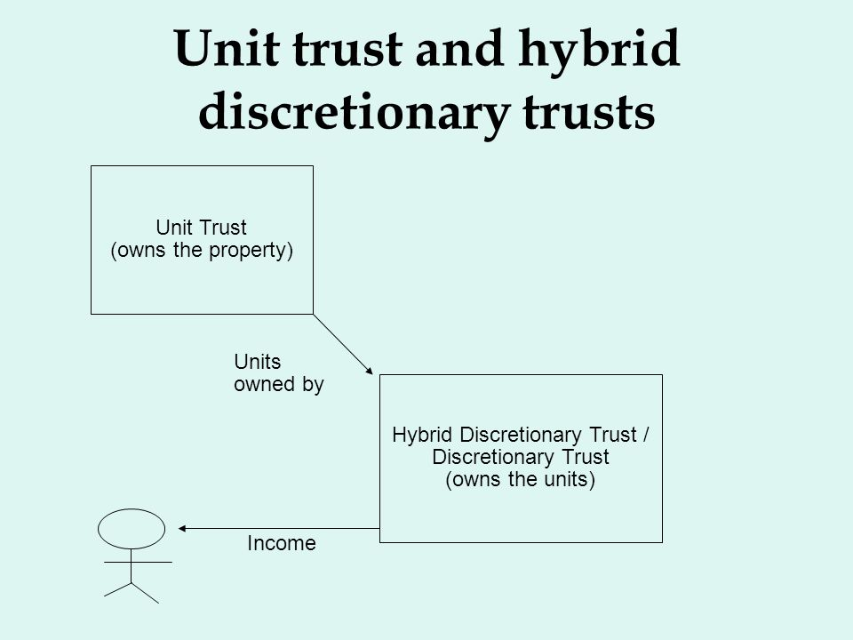 Unit trust and hybrid discretionary trusts Unit Trust (owns the property) Hybrid Discretionary Trust / Discretionary Trust (owns the units) Units owne