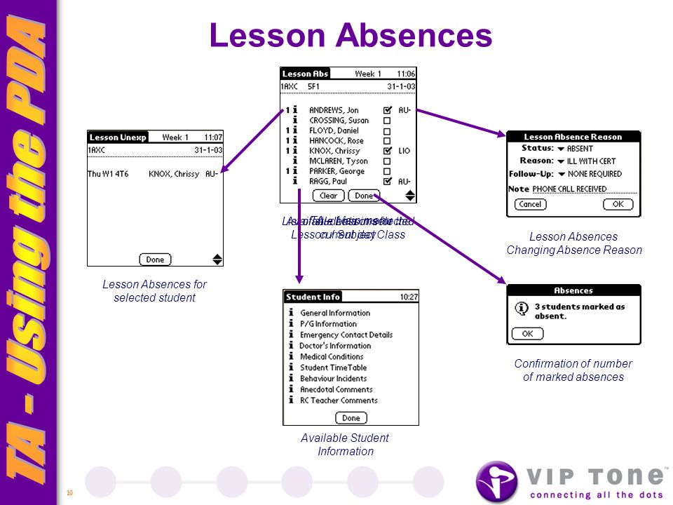 10 TA – Main menu Lesson Absences Available Lessons for the current day List of students in selected Lesson / Subject Class Lesson Absences for selected student Lesson Absences Changing Absence Reason Confirmation of number of marked absences Available Student Information