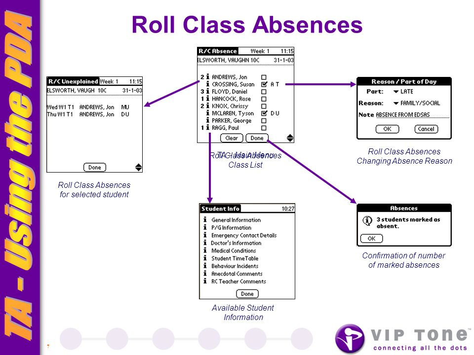 7 TA – Main Menu Roll Class Absences Class List Roll Class Absences for selected student Roll Class Absences Changing Absence Reason Confirmation of number of marked absences Available Student Information