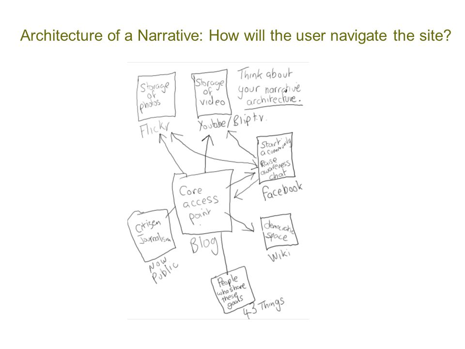 Architecture of a Narrative: How will the user navigate the site?
