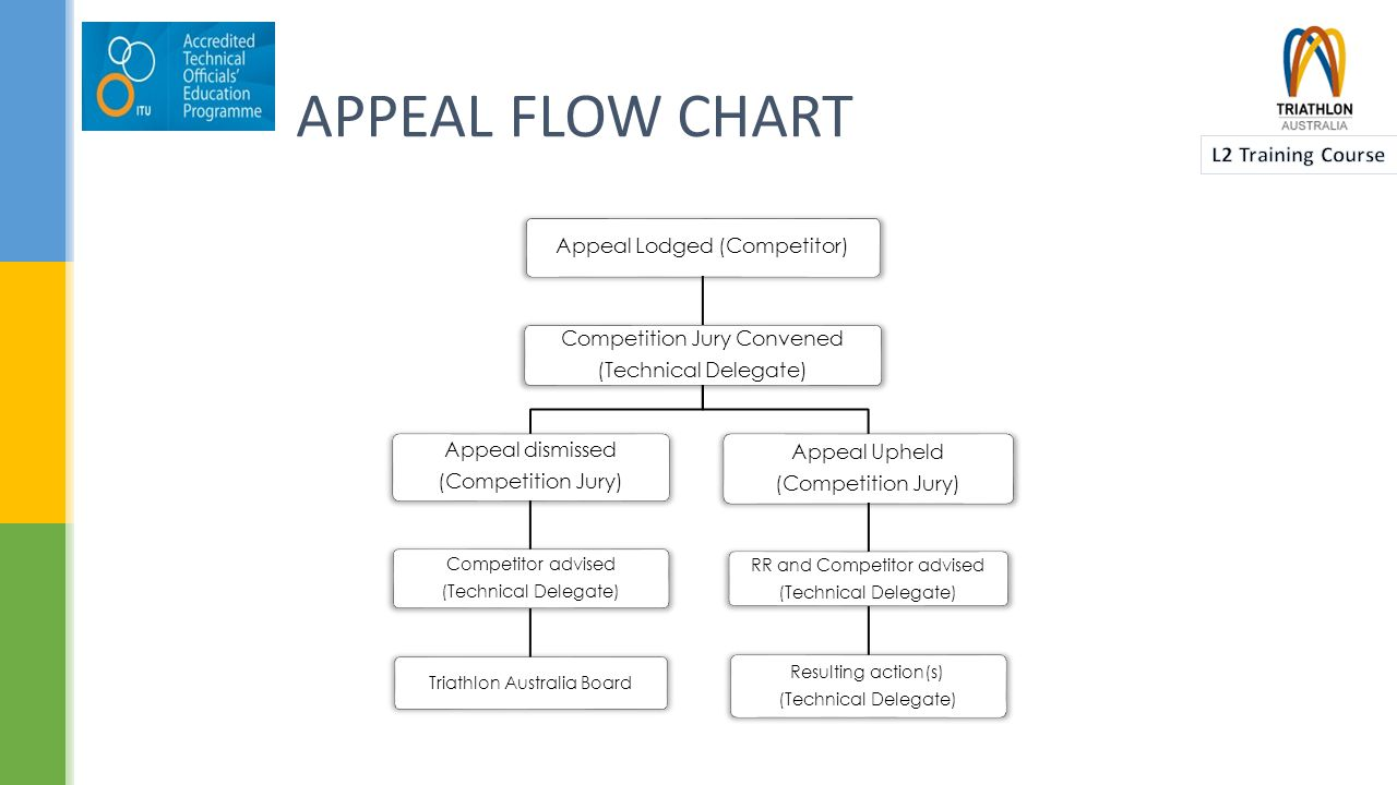 APPEAL FLOW CHART Appeal Lodged (Competitor) Competition Jury Convened (Technical Delegate) Appeal dismissed (Competition Jury) Competitor advised (Technical Delegate) Triathlon Australia Board Appeal Upheld (Competition Jury) RR and Competitor advised (Technical Delegate) Resulting action(s) (Technical Delegate)