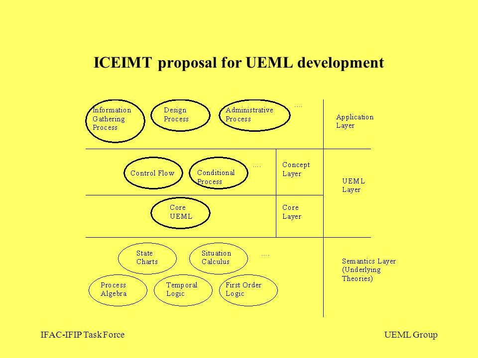 IFAC-IFIP Task ForceUEML Group ICEIMT proposal for UEML development