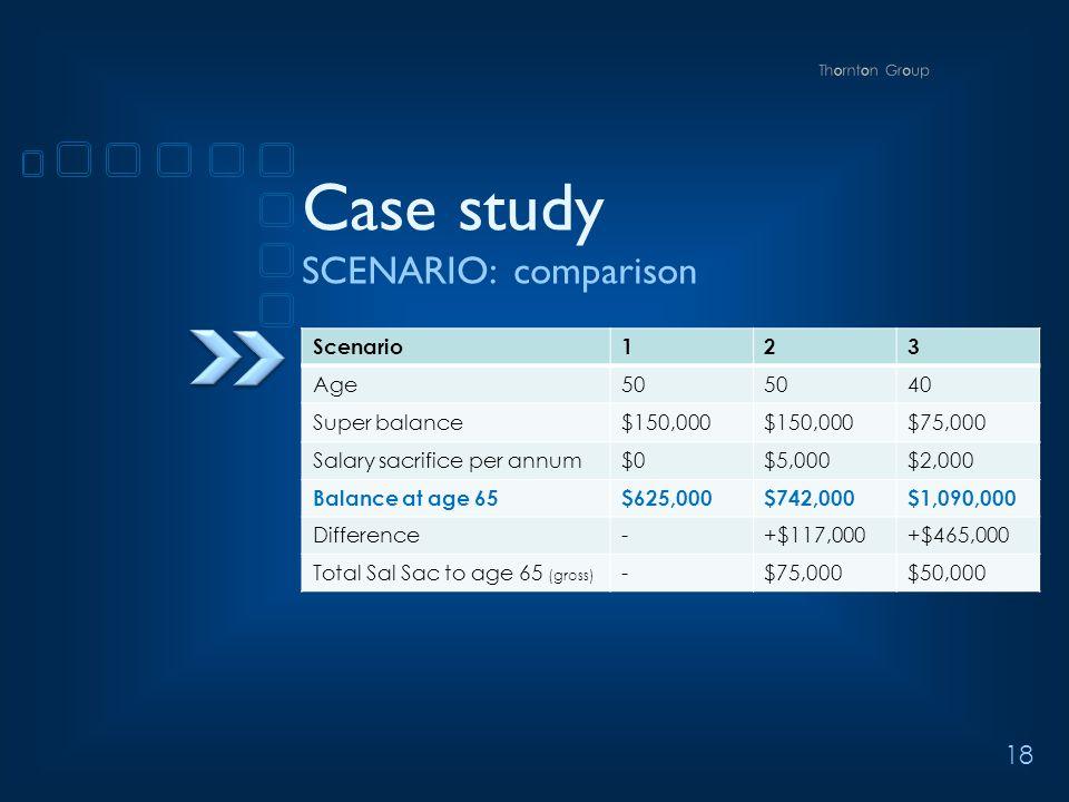 18 Case study SCENARIO: comparison Scenario123 Age50 40 Super balance$150,000 $75,000 Salary sacrifice per annum$0$5,000$2,000 Balance at age 65$625,000$742,000$1,090,000 Difference-+$117,000+$465,000 Total Sal Sac to age 65 (gross) -$75,000$50,000