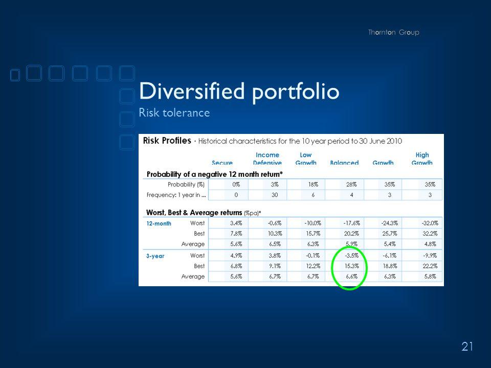 21 Diversified portfolio Risk tolerance