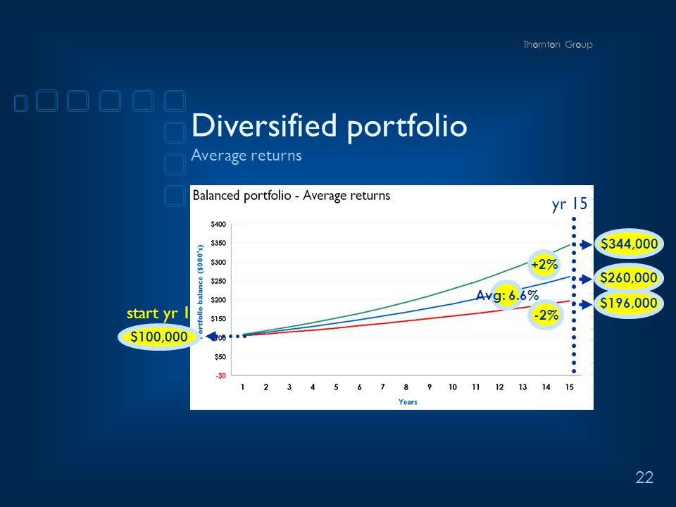 22 +2% -2% Avg: 6.6% $196,000$260,000 $344,000 Diversified portfolio Average returns $100,000 start yr 1 yr 15