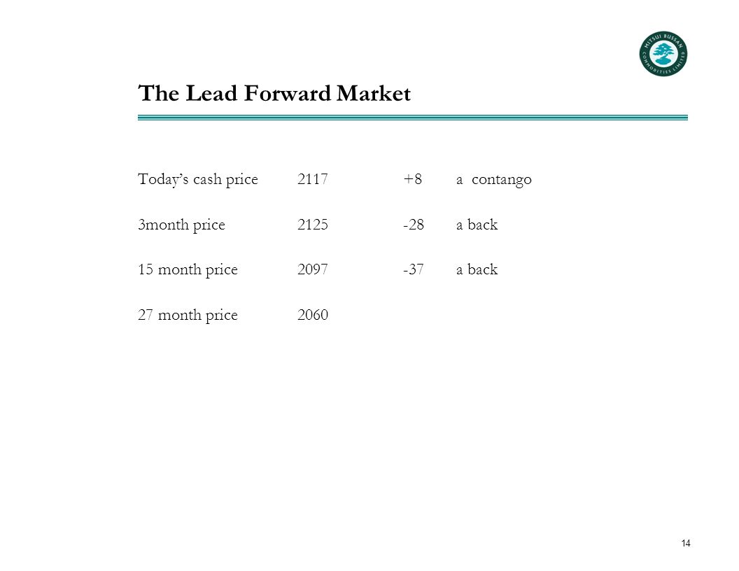 14 The Lead Forward Market Today's cash price2117+8a contango 3month price2125-28a back 15 month price2097-37a back 27 month price2060