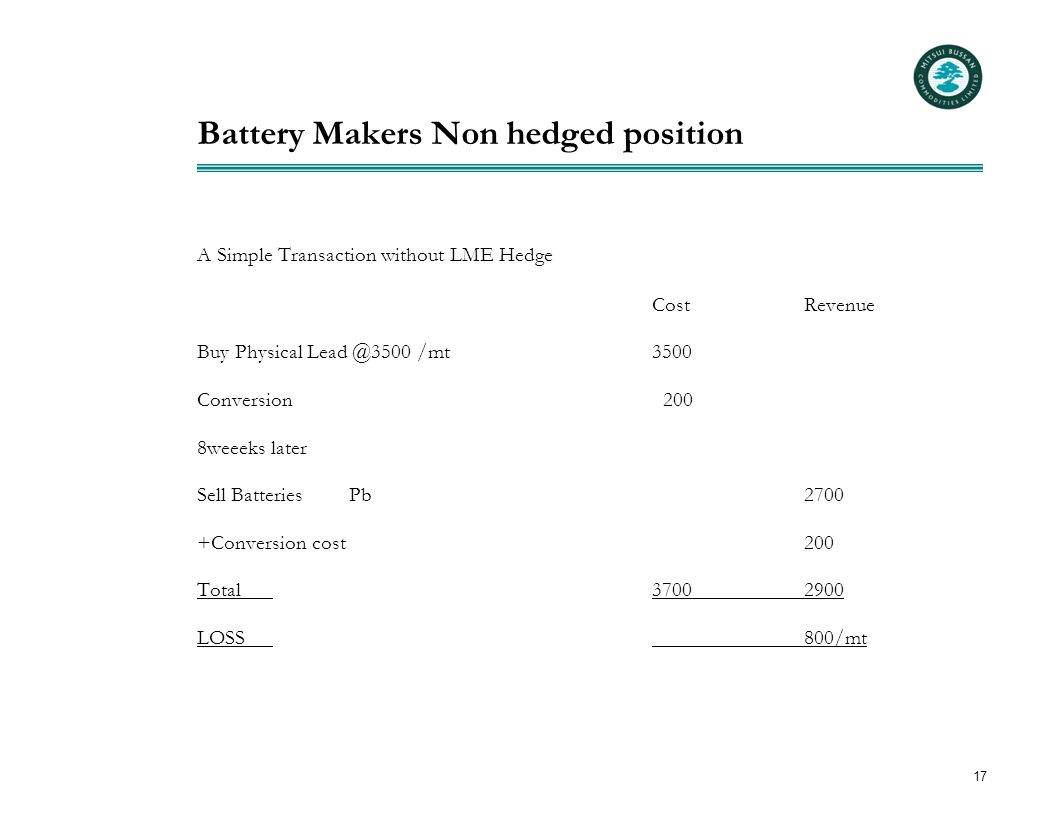 17 Battery Makers Non hedged position A Simple Transaction without LME Hedge Cost Revenue Buy Physical Lead @3500 /mt3500 Conversion 200 8weeeks later Sell BatteriesPb2700 +Conversion cost200 Total37002900 LOSS800/mt