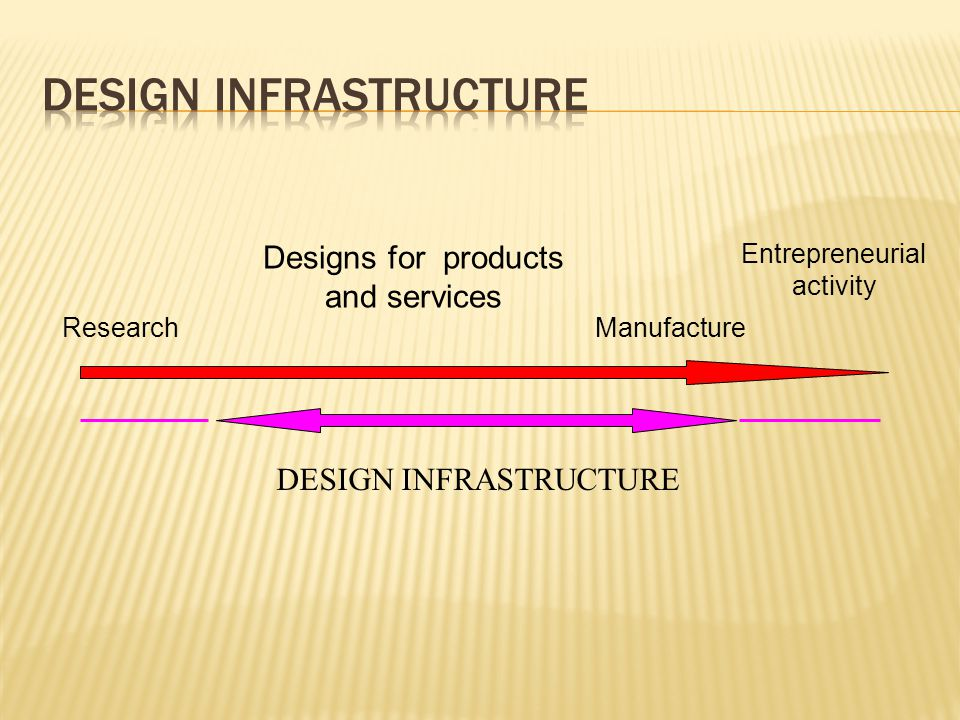 Research Entrepreneurial activity Designs for products and services Manufacture DESIGN INFRASTRUCTURE