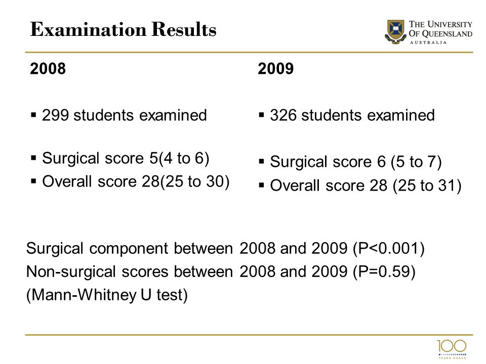 Examination Results 2008  299 students examined  Surgical score 5(4 to 6)  Overall score 28(25 to 30) 2009  326 students examined  Surgical score 6 (5 to 7)  Overall score 28 (25 to 31) Surgical component between 2008 and 2009 (P<0.001) Non-surgical scores between 2008 and 2009 (P=0.59) (Mann-Whitney U test)