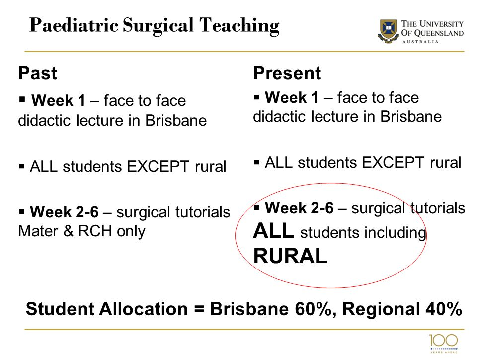 Paediatric Surgical Teaching Past  Week 1 – face to face didactic lecture in Brisbane  ALL students EXCEPT rural  Week 2-6 – surgical tutorials Mater & RCH only Present  Week 1 – face to face didactic lecture in Brisbane  ALL students EXCEPT rural  Week 2-6 – surgical tutorials ALL students including RURAL Student Allocation = Brisbane 60%, Regional 40%
