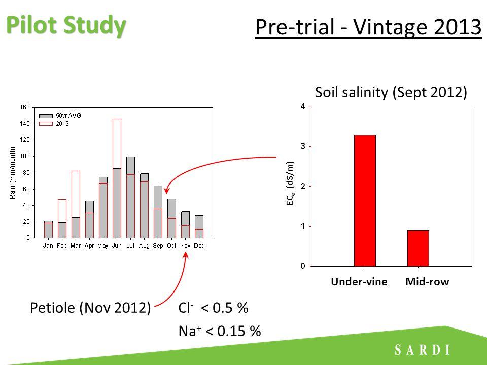 Cl - < 0.5 % Na + < 0.15 % Mid-rowUnder-vine EC e (dS/m) Soil salinity (Sept 2012) Petiole (Nov 2012) Pre-trial - Vintage 2013 Pilot Study