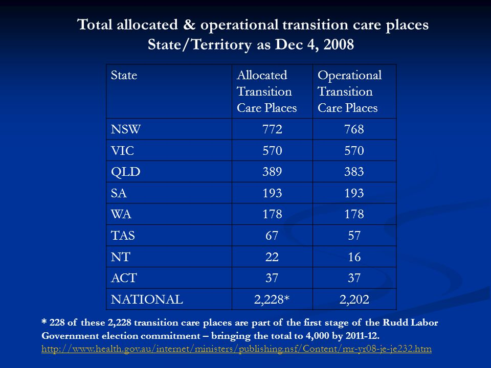 Total allocated & operational transition care places State/Territory as Dec 4, 2008 StateAllocated Transition Care Places Operational Transition Care Places NSW772768 VIC570 QLD389383 SA193 WA178 TAS6757 NT2216 ACT37 NATIONAL2,228*2,202 * 228 of these 2,228 transition care places are part of the first stage of the Rudd Labor Government election commitment – bringing the total to 4,000 by 2011-12.