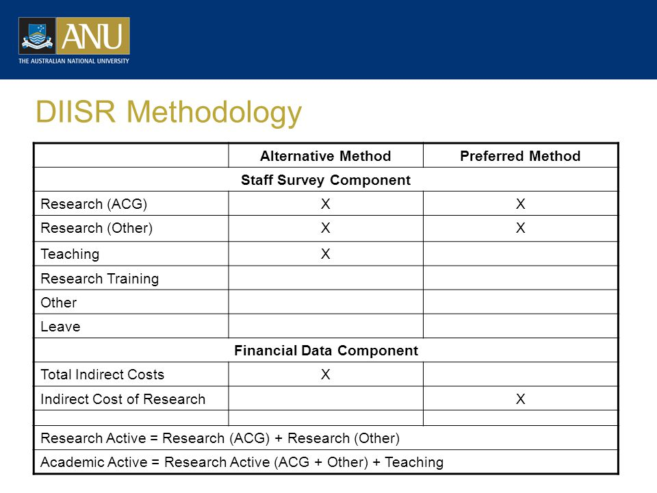 DIISR Methodology Alternative MethodPreferred Method Staff Survey Component Research (ACG)XX Research (Other)XX TeachingX Research Training Other Leave Financial Data Component Total Indirect CostsX Indirect Cost of ResearchX Research Active = Research (ACG) + Research (Other) Academic Active = Research Active (ACG + Other) + Teaching
