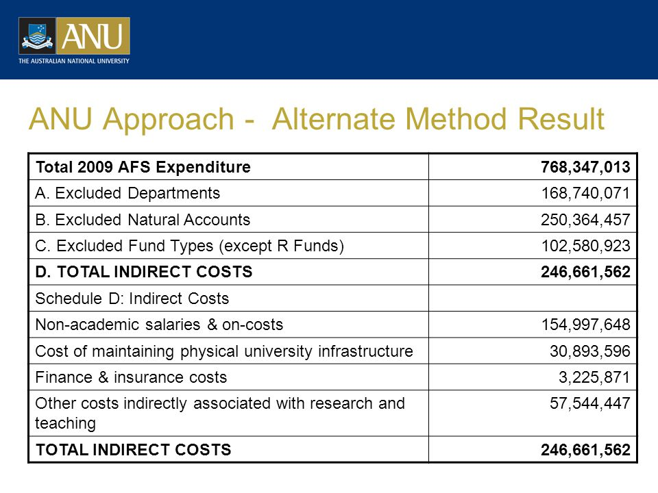 ANU Approach - Alternate Method Result Total 2009 AFS Expenditure768,347,013 A.
