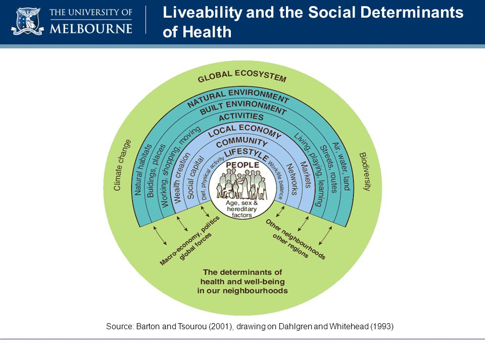 Liveability and the Social Determinants of Health Source: Barton and Tsourou (2001), drawing on Dahlgren and Whitehead (1993)