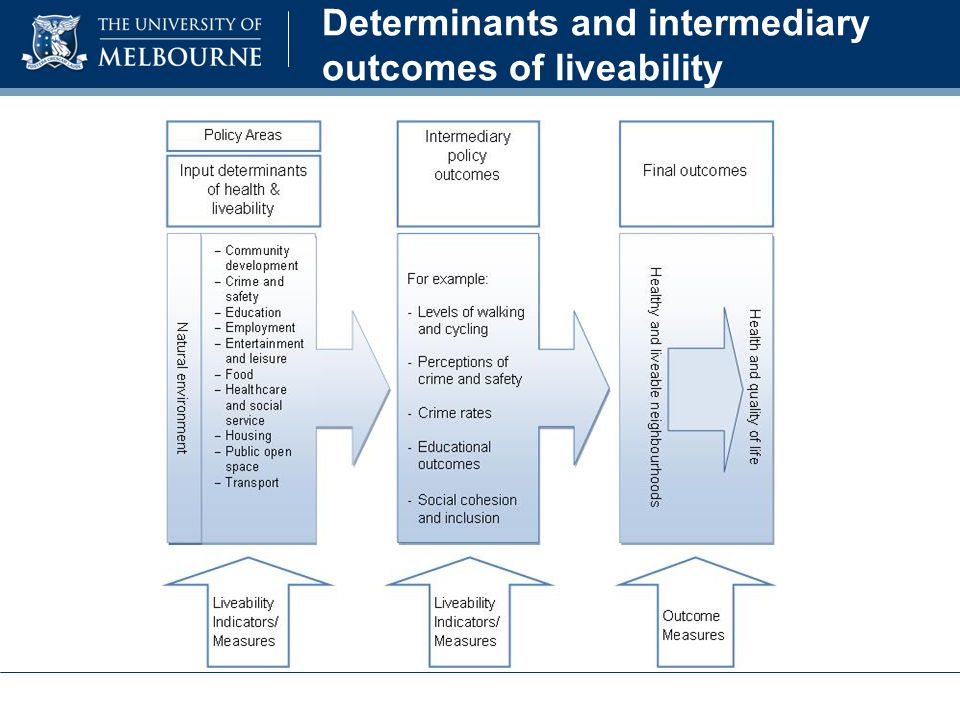 Determinants and intermediary outcomes of liveability