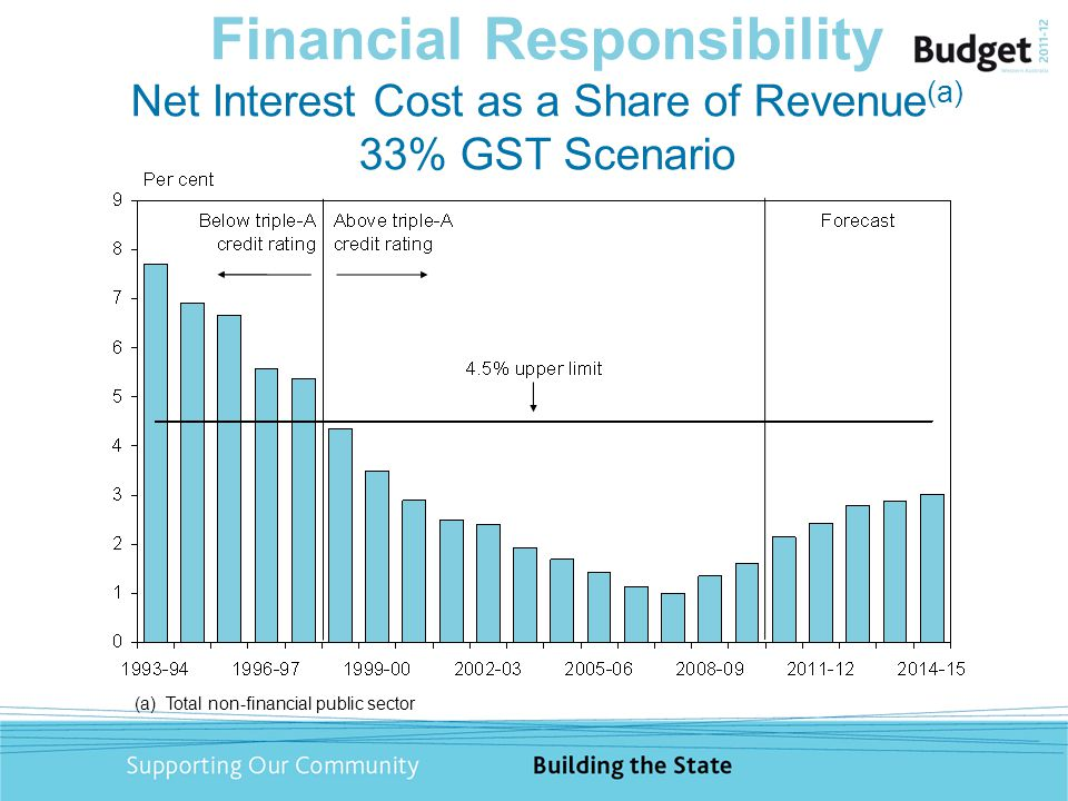 Financial Responsibility Net Interest Cost as a Share of Revenue (a) 33% GST Scenario (a) Total non-financial public sector