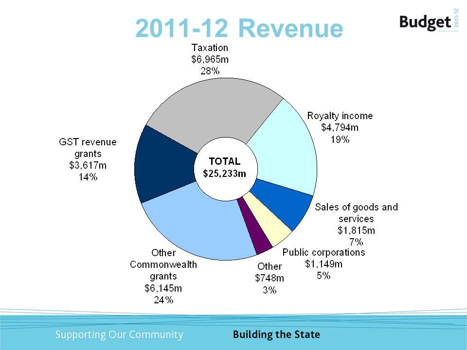 2011-12 Revenue