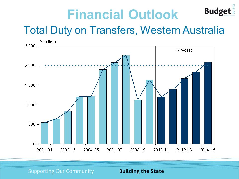 Financial Outlook Total Duty on Transfers, Western Australia