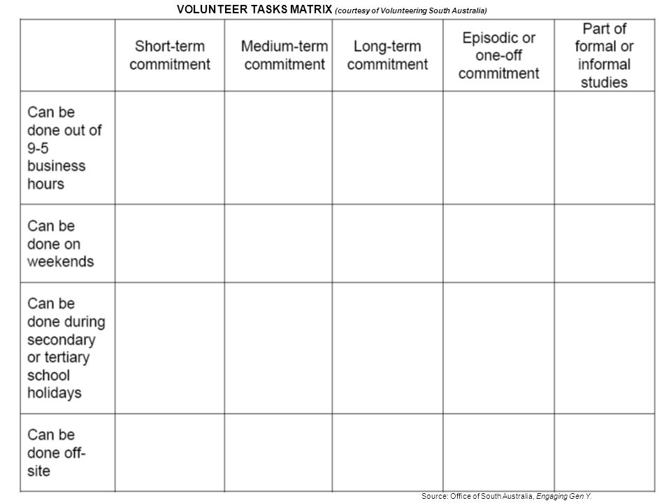 Source: Office of South Australia, Engaging Gen Y. VOLUNTEER TASKS MATRIX (courtesy of Volunteering South Australia)