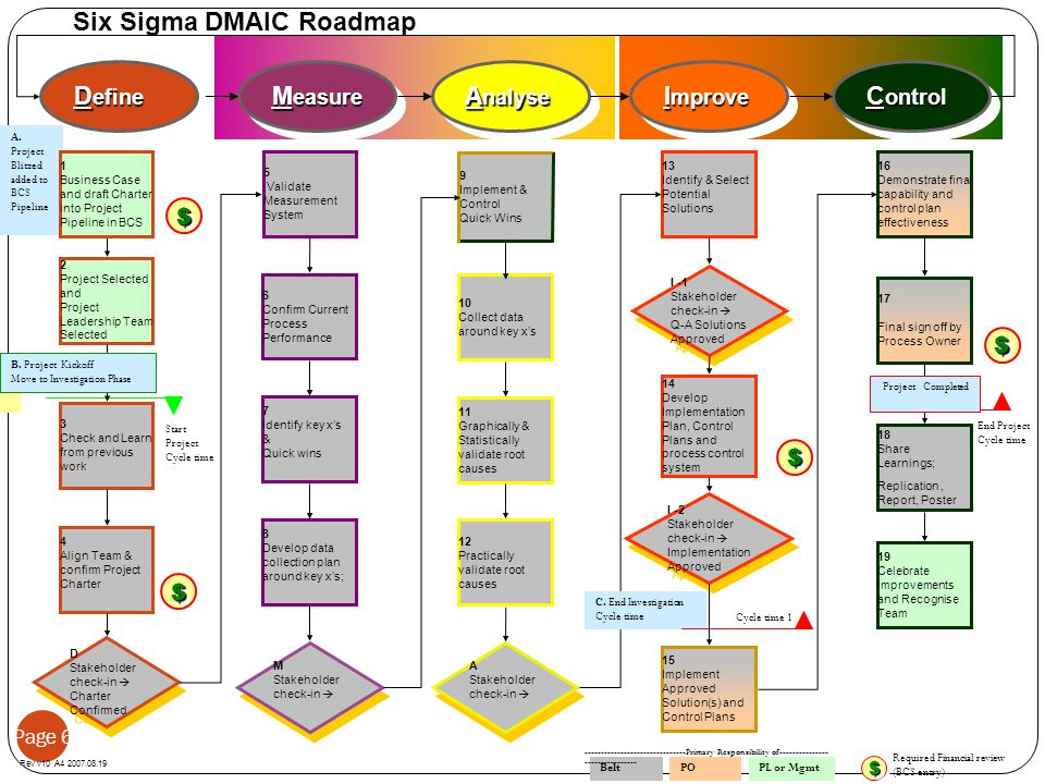 Page 6 Six Sigma DMAIC Roadmap A nalyse I mprove M easure C ontrol M Stakeholder check-in  M Stakeholder check-in  13 Identify & Select Potential So