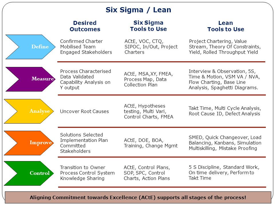Aligning Commitment towards Excellence (ACtE) supports all stages of the process! Control Improve Analyse Measure Define Six Sigma / Lean ACtE, VOC, C