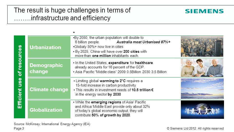 Page 3© Siemens Ltd 2012. All rights reserved Source: McKinsey; International Energy Agency (IEA) Demographic change Climate change Urbanization By 20