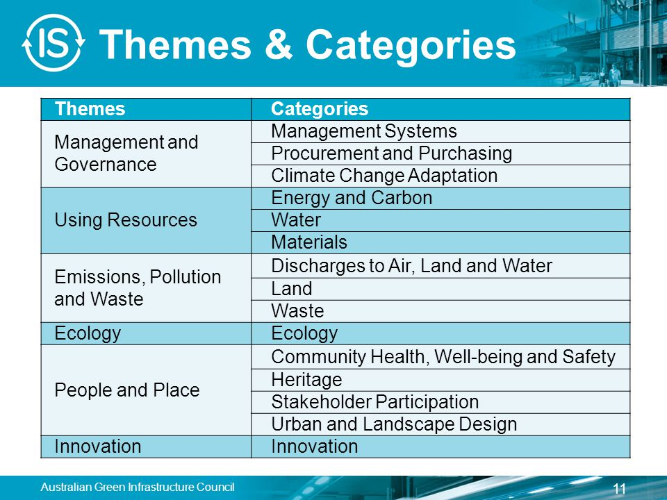 Themes & Categories ThemesCategories Management and Governance Management Systems Procurement and Purchasing Climate Change Adaptation Using Resources Energy and Carbon Water Materials Emissions, Pollution and Waste Discharges to Air, Land and Water Land Waste Ecology People and Place Community Health, Well-being and Safety Heritage Stakeholder Participation Urban and Landscape Design Innovation 11 Australian Green Infrastructure Council