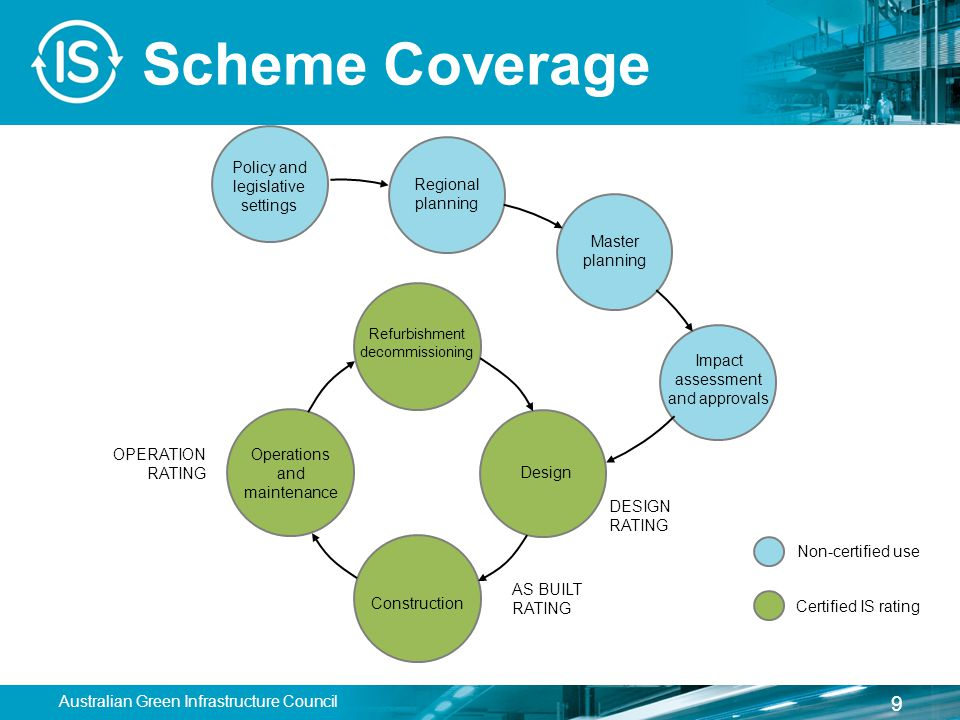 Scheme Coverage Policy and legislative settings Regional planning Master planning Impact assessment and approvals Refurbishment decommissioning Design Construction Operations and maintenance Certified IS rating Non-certified use OPERATION RATING DESIGN RATING AS BUILT RATING 9 Australian Green Infrastructure Council