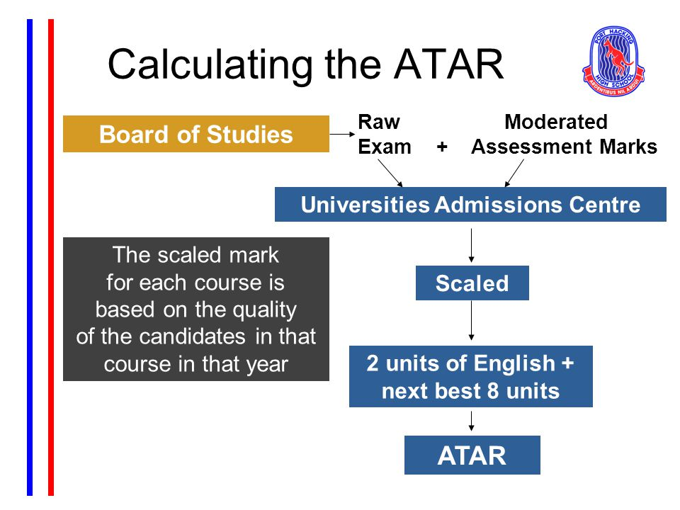 Calculating the ATAR Board of Studies Raw Moderated Exam + Assessment Marks Universities Admissions Centre Scaled 2 units of English + next best 8 units ATAR The scaled mark for each course is based on the quality of the candidates in that course in that year