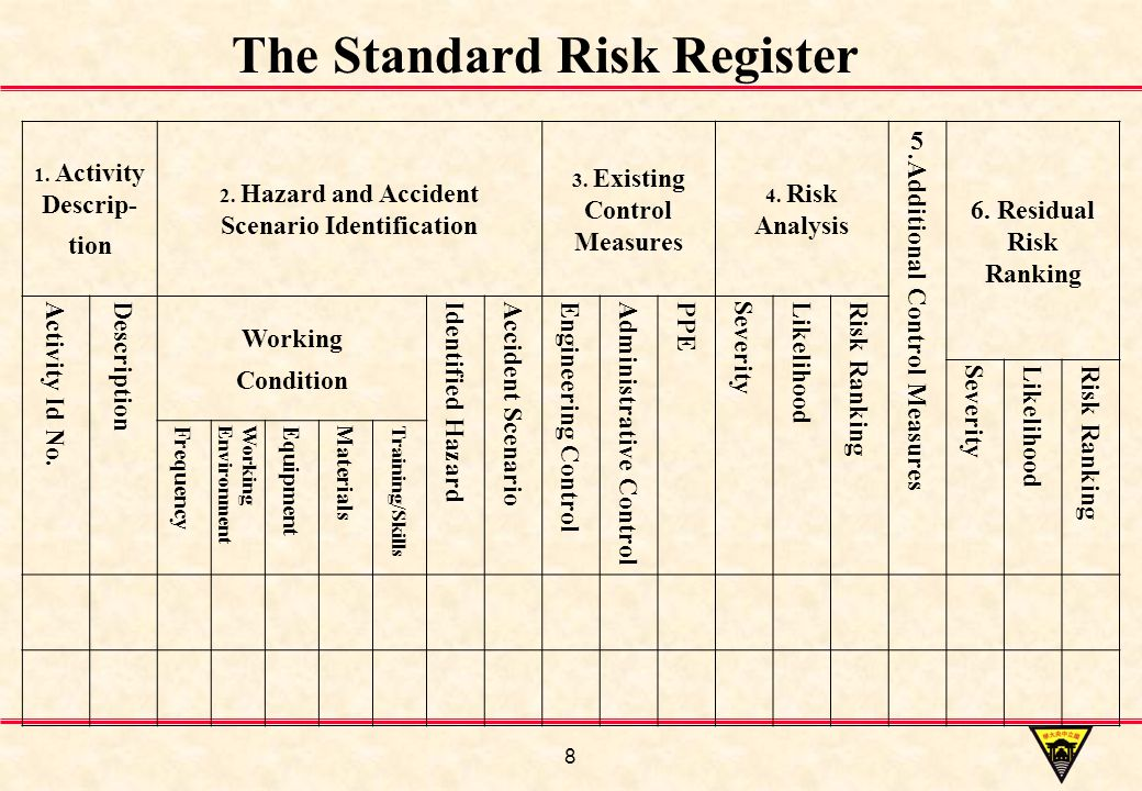 8 1. Activity Descrip- tion 2. Hazard and Accident Scenario Identification 3.