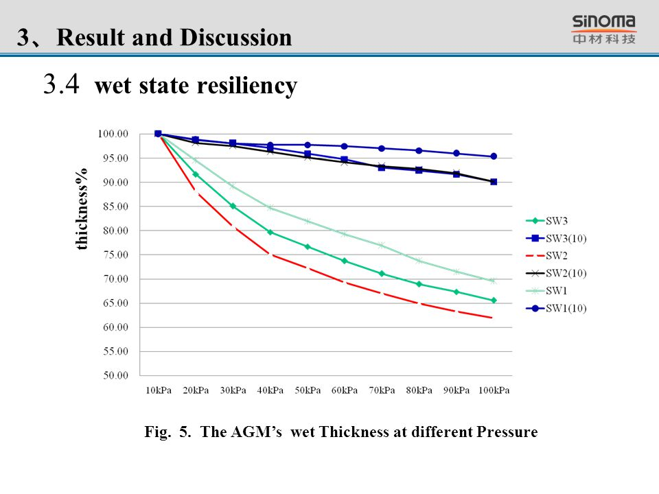 3.4 wet state resiliency Fig. 5. The AGM's wet Thickness at different Pressure
